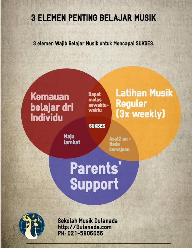 Infographic 3elemen Belajar Musik