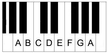 main piano scales